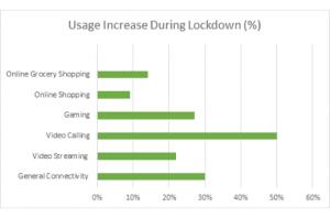 Usage increase during lockdown